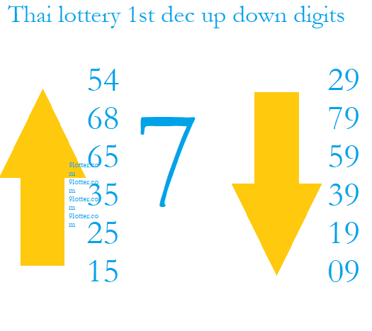 up and down digits Thai lottery 1st Dec