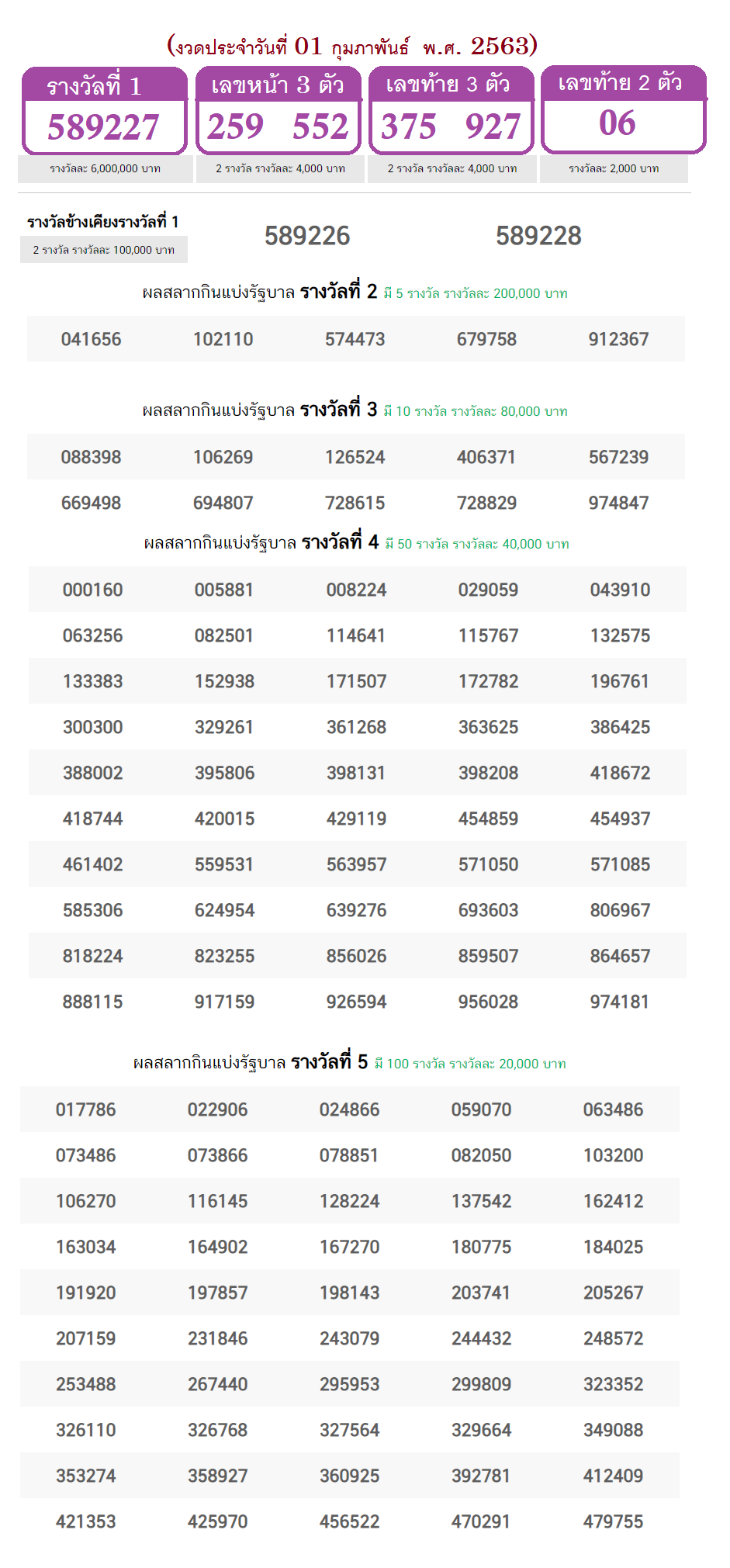 Thai lottery results 1-2-2020 full paper