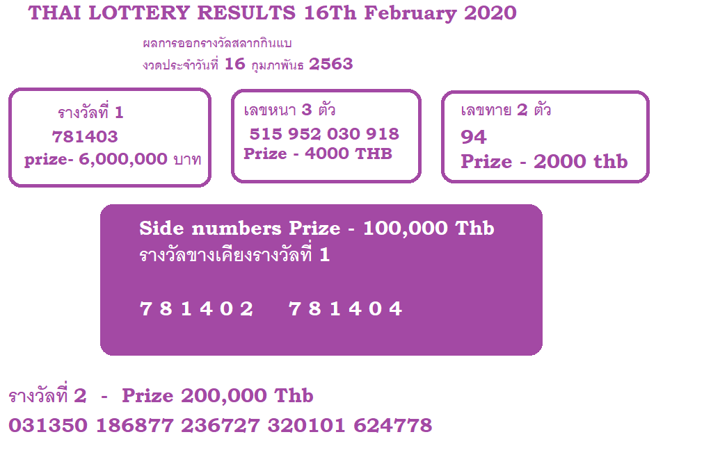 latest Thai lottery results