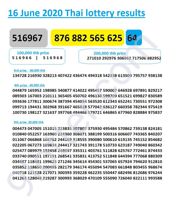 16 June 2020 Thai lottery results