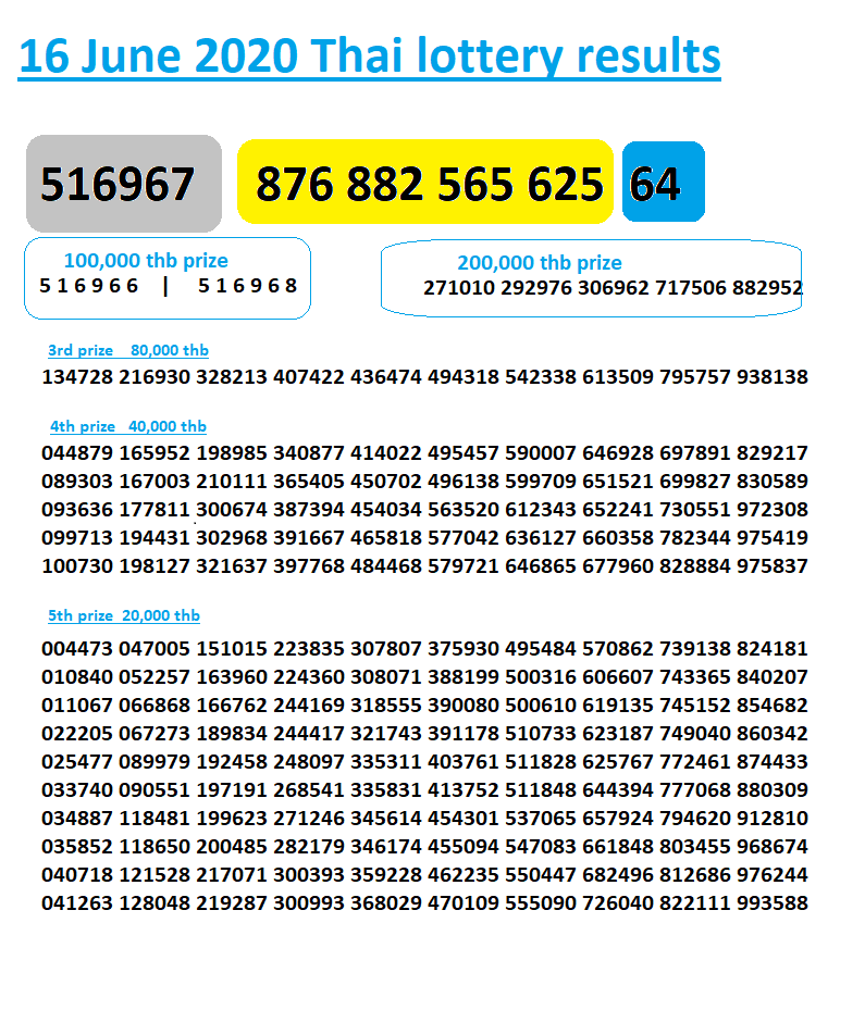 16 June 2020 Thai lottery results full sheet