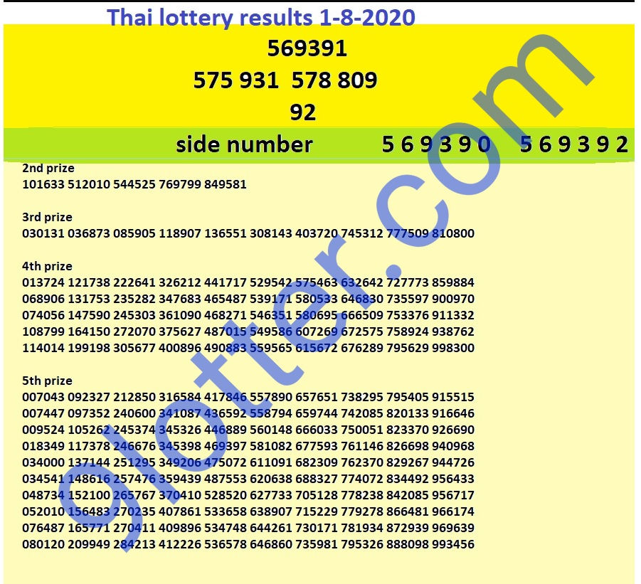 Thai lottery results 1 August 2020 complete chart
